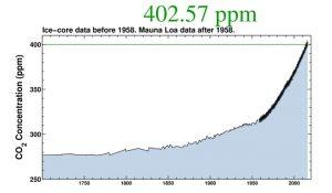 CO2history